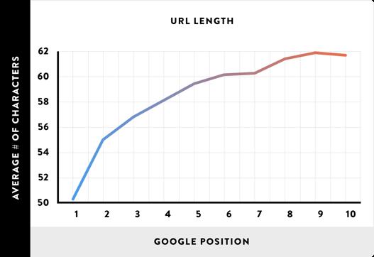 06_URL-Length_line.png