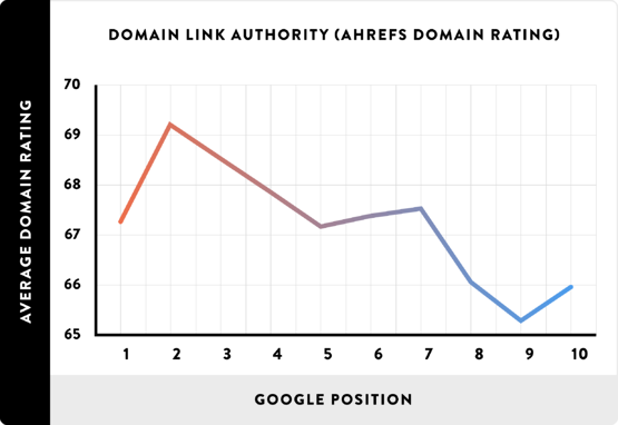 08_Domain-Link-Authority-AHREFs-Domain-Rating_line.png