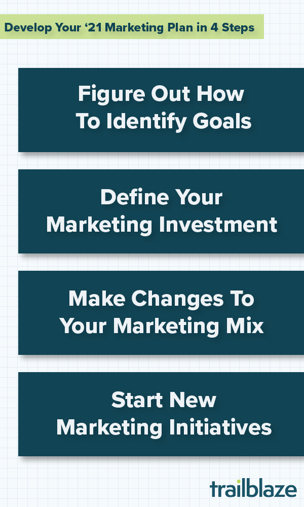 Develop Your 2021 Marketing Plan in 4 Steps; Figure Out How To Identify Your Goals; Define Your Marketing Investment; Make Changes To Your Marketing Mix; Start New Marketing Initiatives